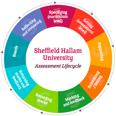 shu_assessment_lifecycle